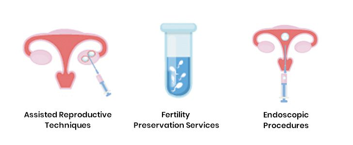 best infertility specialists in Delhi
